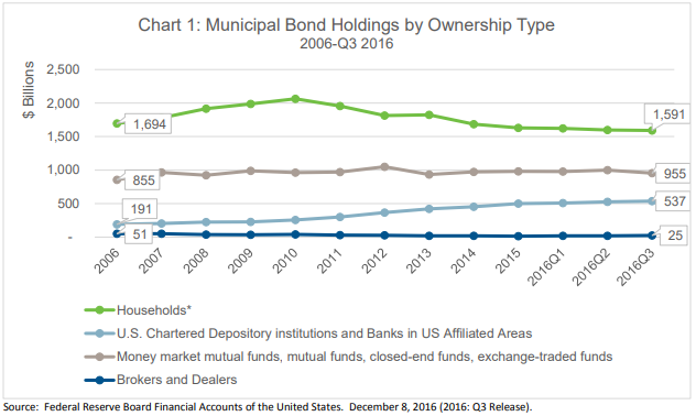 Muni Bond Holdings by Ownership Type